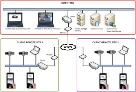 ip video camera security system   restaurant or businessip video camera security system network diagram brisbane